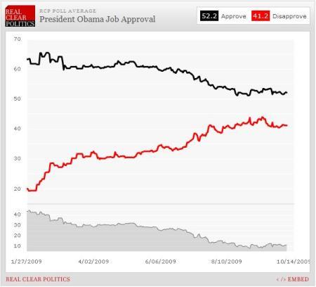 graph_pollobamajobapprovalthruoct102009